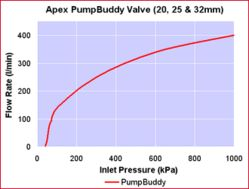 Float Valve Apex PumpBuddy 25mm Graph