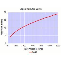 Float Valve Apex RainAid 20mm